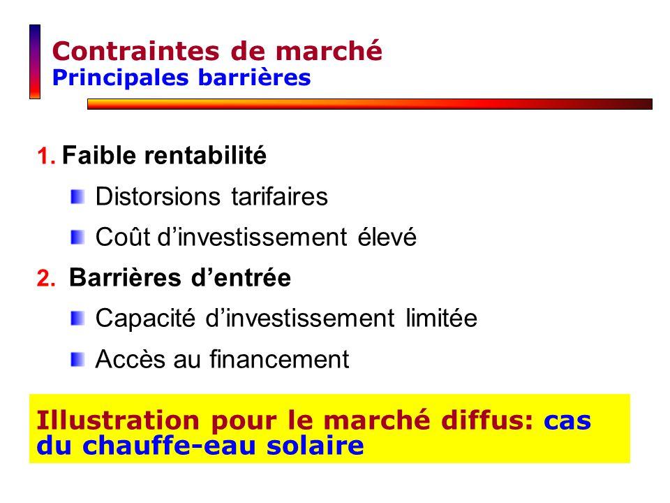 Distorsions tarifaires Coût d'investissement élevé Barrières d'entrée