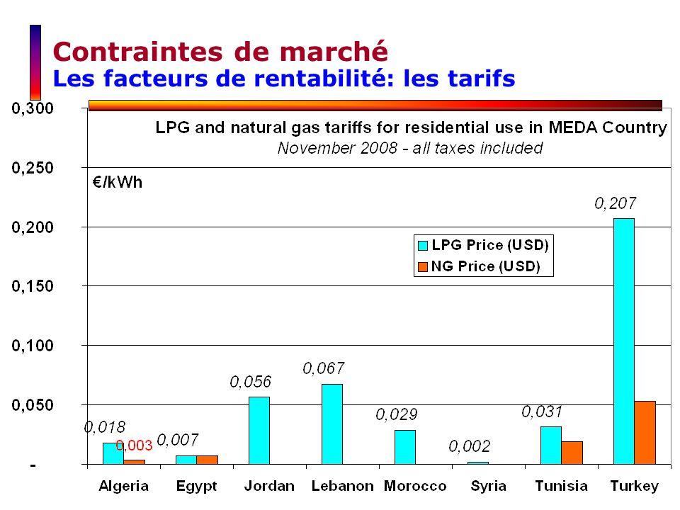 Contraintes de marché Les facteurs de rentabilité: les tarifs