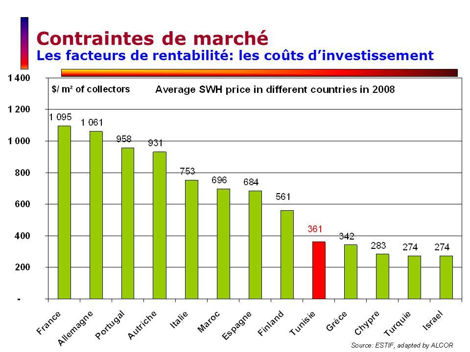 Contraintes de marché Les facteurs de rentabilité: les coûts d'investissement
