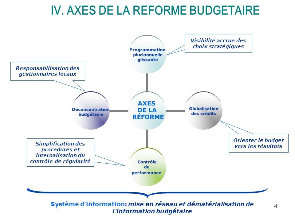 IV. AXES DE LA REFORME BUDGETAIRE