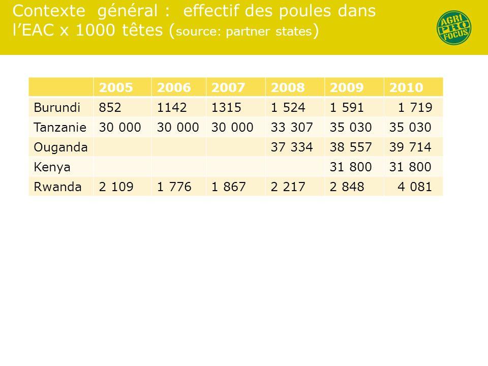 Contexte général : effectif des poules dans l'EAC x 1000 têtes (source: partner states)