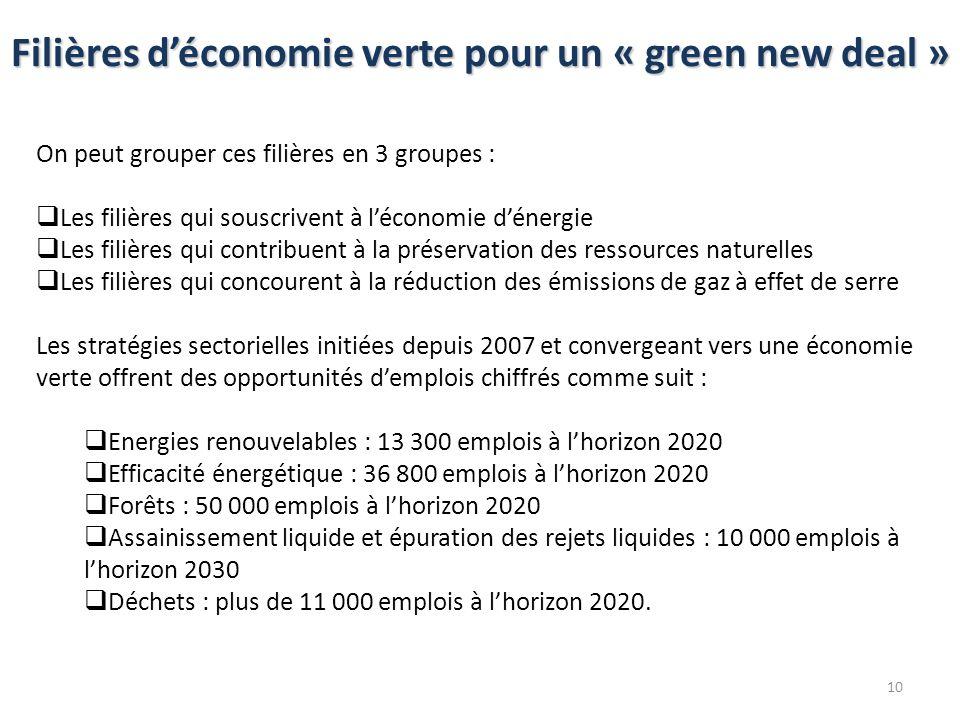 Filières d'économie verte pour un « green new deal »