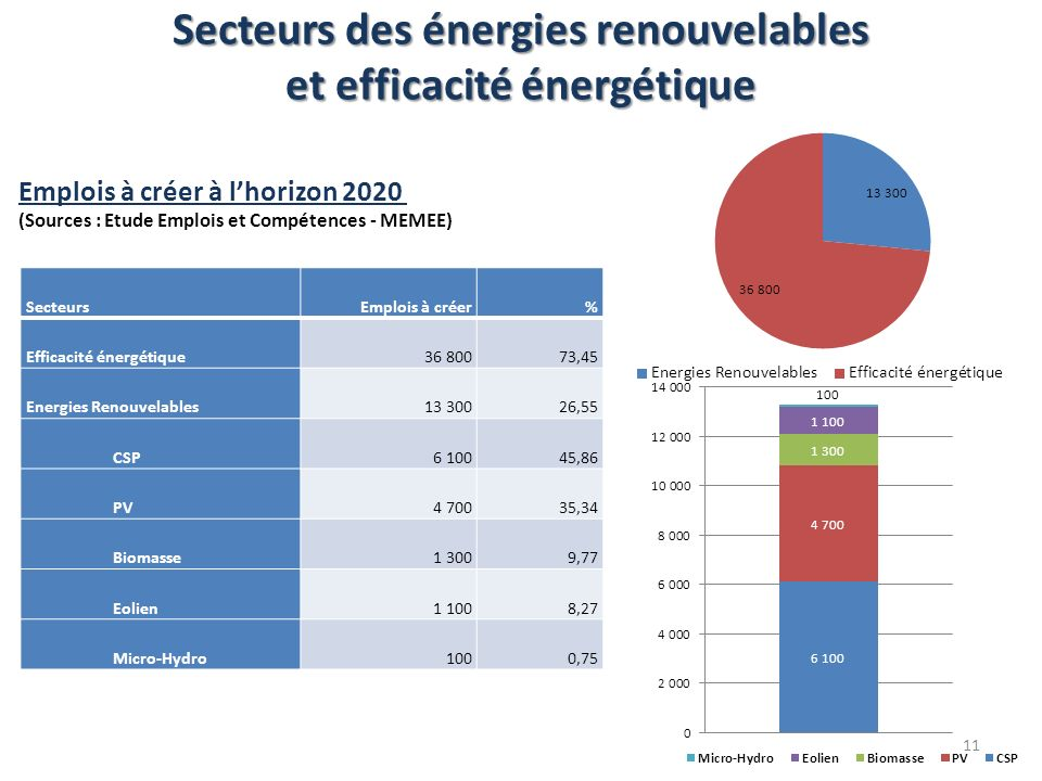 Secteurs des énergies renouvelables et efficacité énergétique