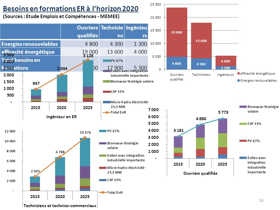 Besoins en formations ER à l'horizon 2020