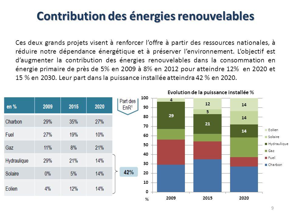 Contribution des énergies renouvelables