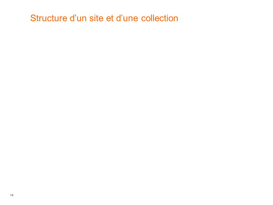 Structure d'un site et d'une collection