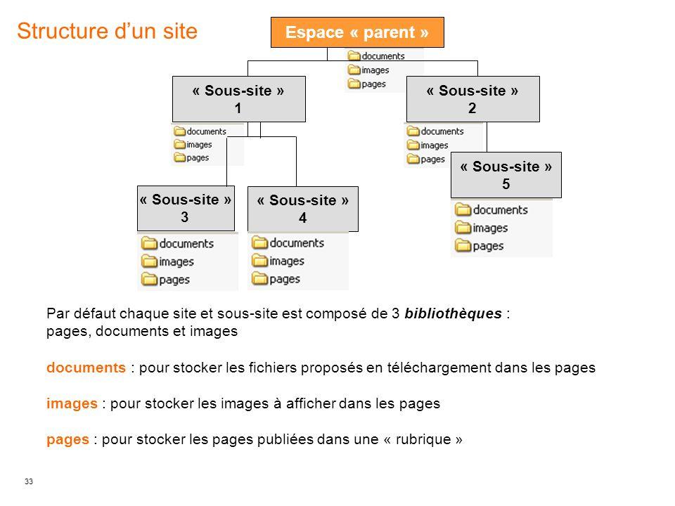 Structure d'un site Espace « parent » « Sous-site » 1 « Sous-site » 2