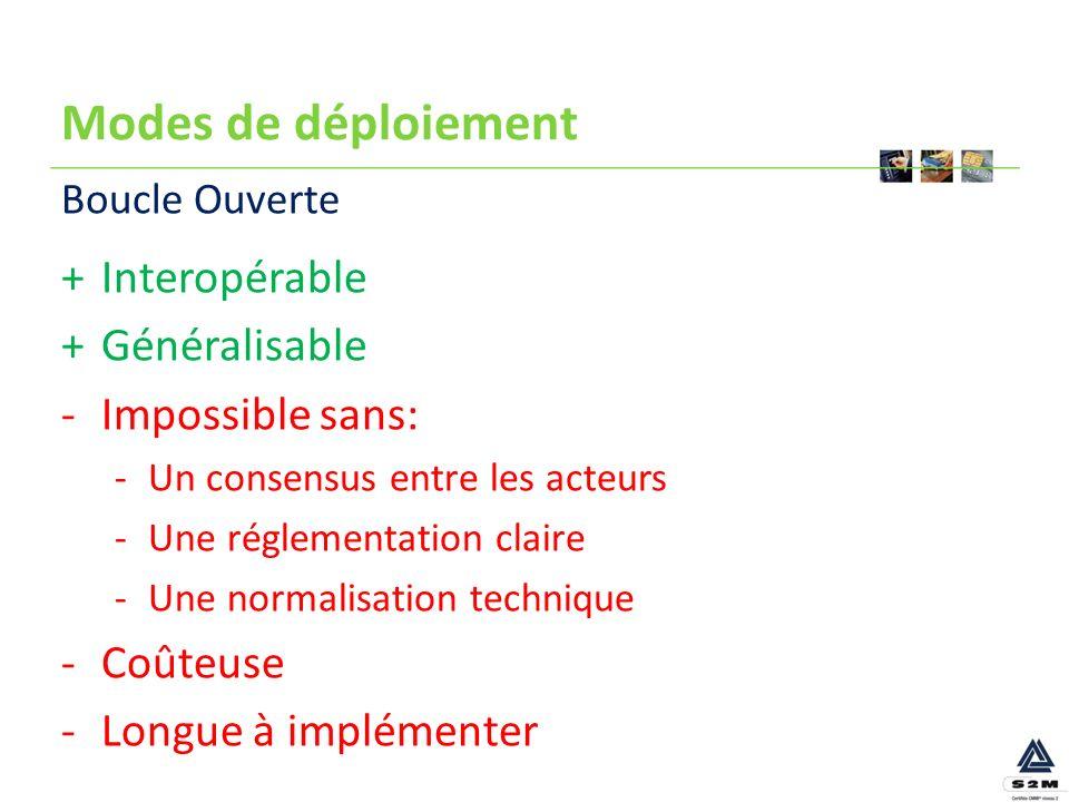 Modes de déploiement Interopérable Généralisable Impossible sans: