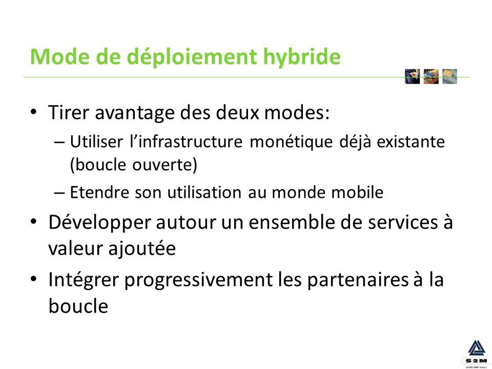 Mode de déploiement hybride