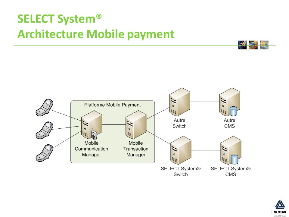 SELECT System® Architecture Mobile payment