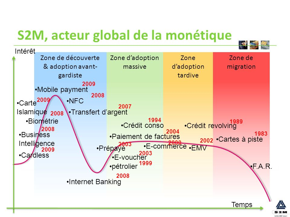 S2M, acteur global de la monétique