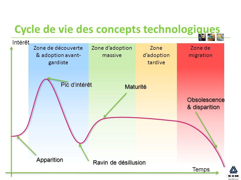 Cycle de vie des concepts technologiques
