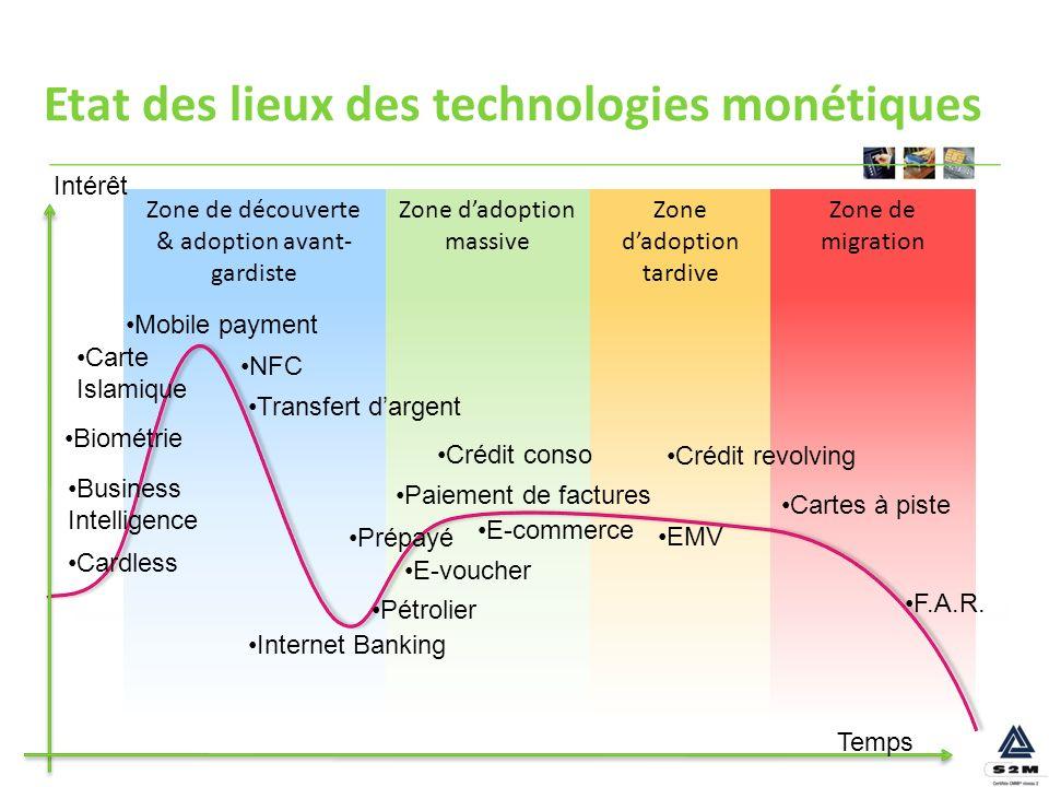 Etat des lieux des technologies monétiques