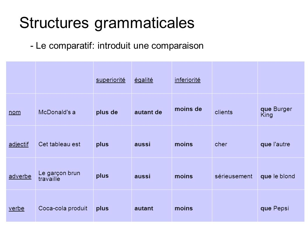 Structures grammaticales