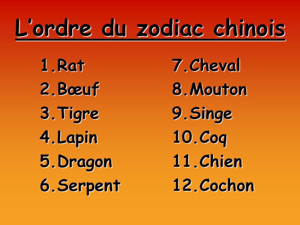 L'ordre du zodiac chinois
