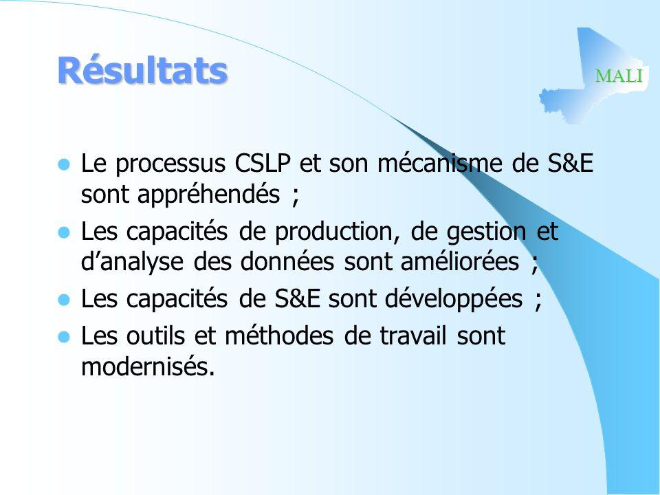 Résultats Le processus CSLP et son mécanisme de S&E sont appréhendés ;