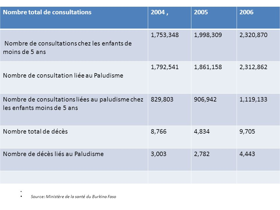, Nombre total de consultations 2004 , 2005 2006