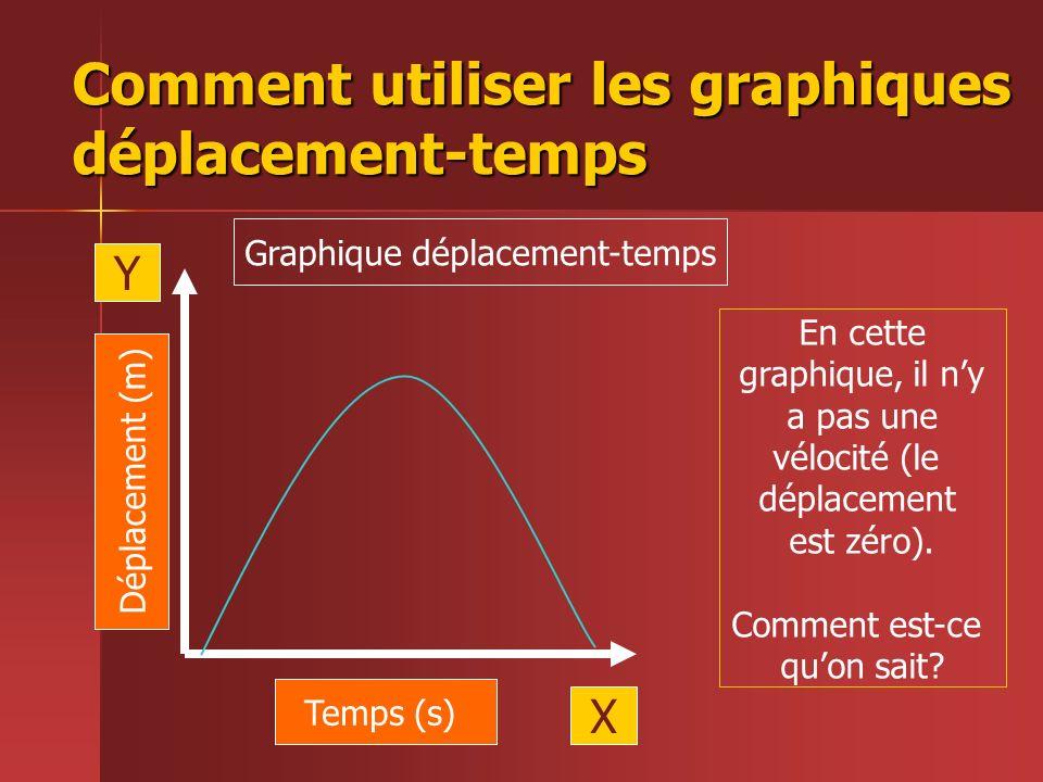 Comment utiliser les graphiques déplacement-temps