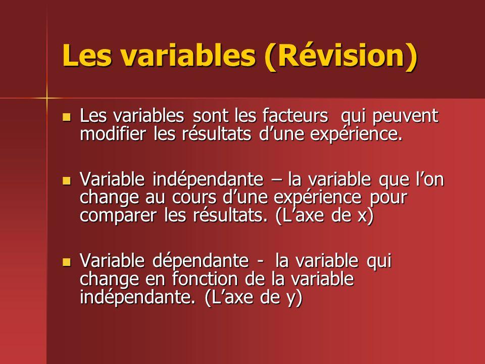 Les variables (Révision)