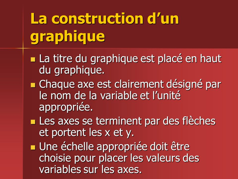 La construction d'un graphique