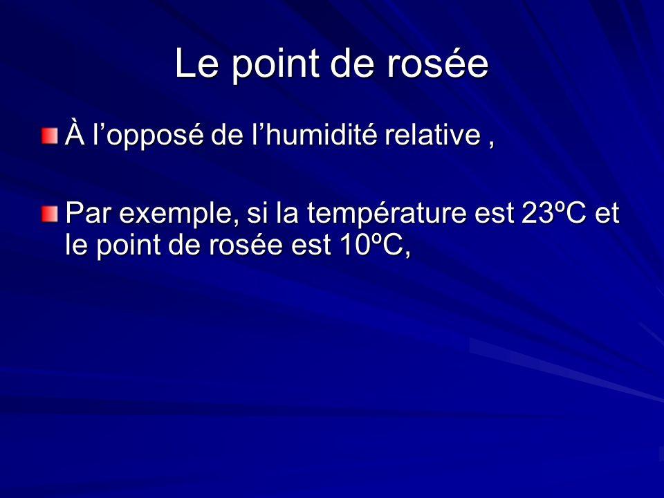 Le point de rosée À l'opposé de l'humidité relative ,