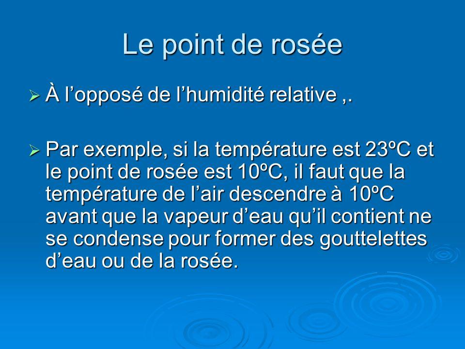 Le point de rosée À l'opposé de l'humidité relative ,.