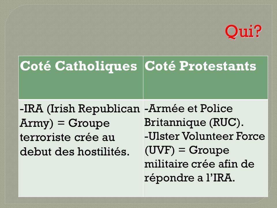 Qui Coté Catholiques Coté Protestants