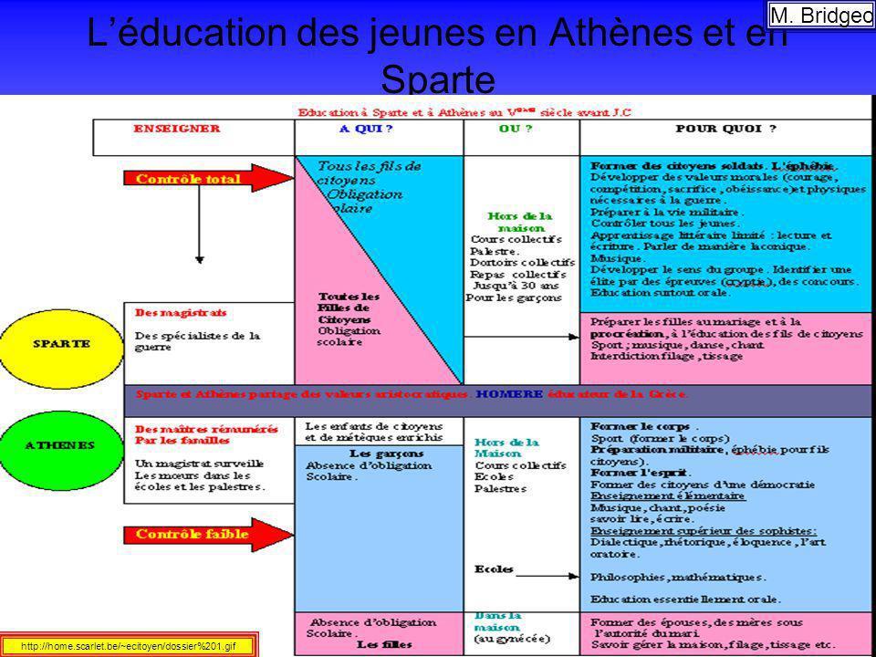 L'éducation des jeunes en Athènes et en Sparte