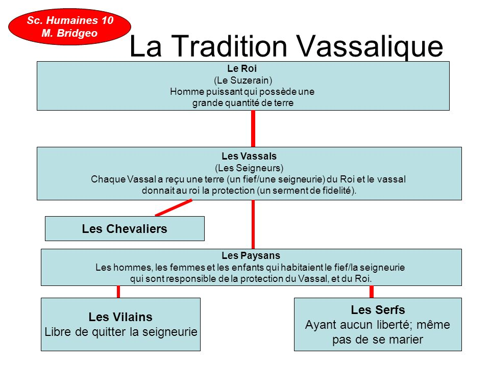 La Tradition Vassalique