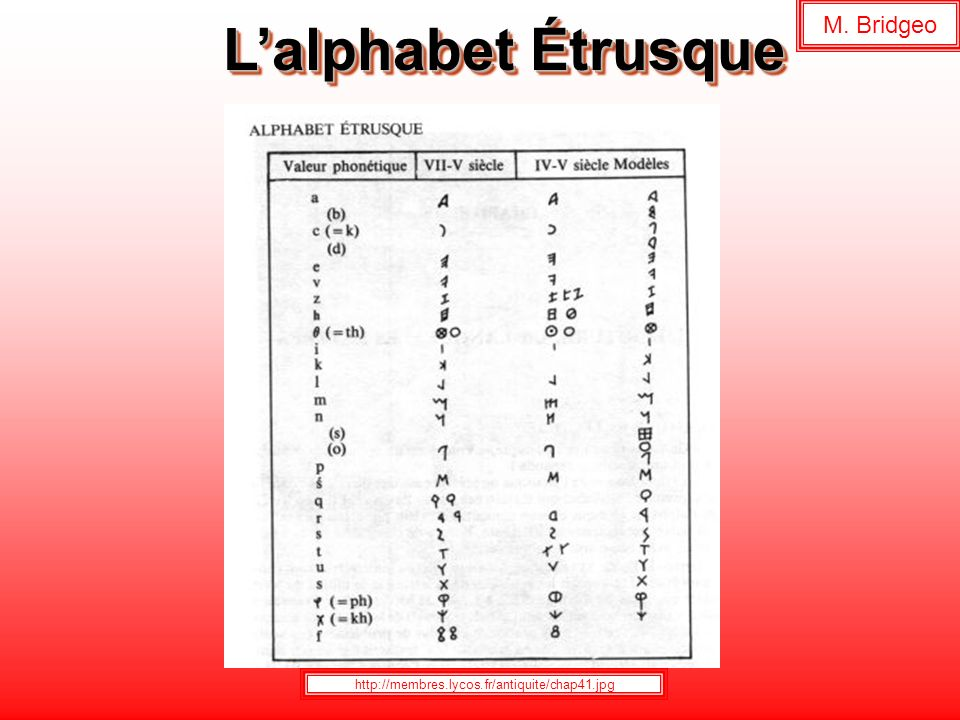 L'alphabet Étrusque M. Bridgeo