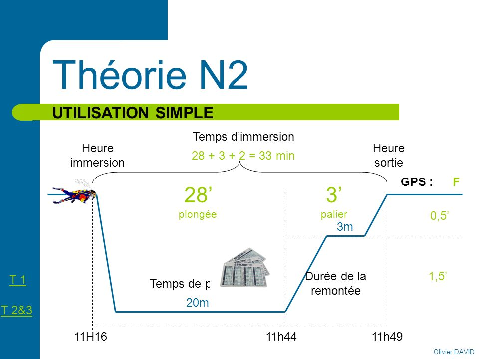 Théorie N2 28' plongée 3' palier UTILISATION SIMPLE Temps d'immersion