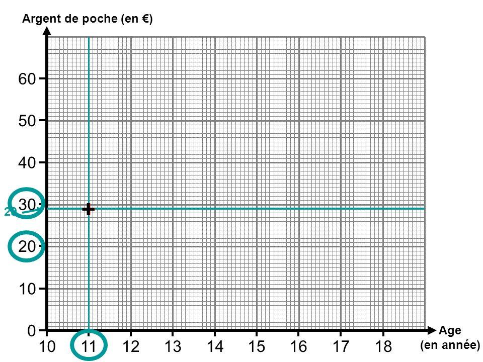Argent de poche (en €) 60 50 40 30 + + 29 20 10 Age (en année) 10 11 12 13 14 15 16 17 18