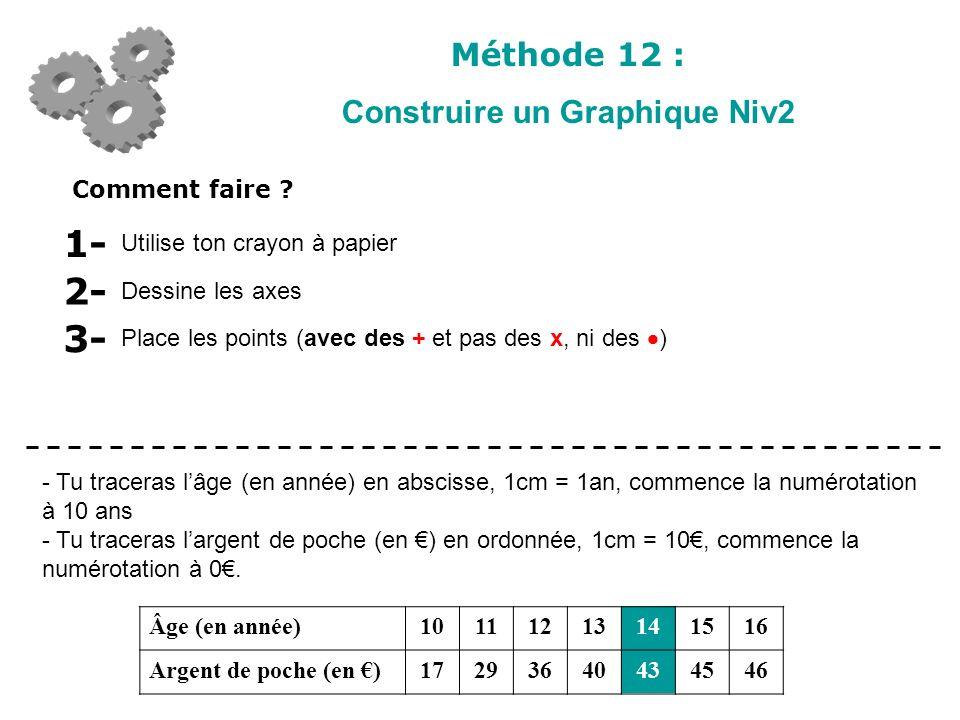 Construire un Graphique Niv2