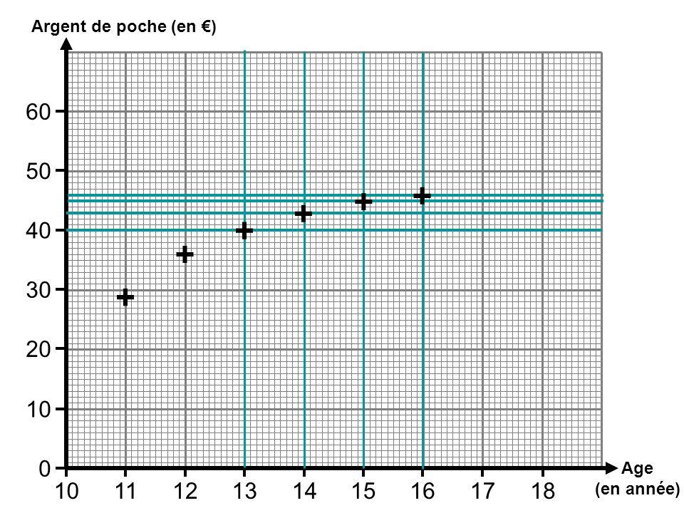 Argent de poche (en €) 60 50 + + + + 40 + 30 + 20 10 Age (en année) 10 11 12 13 14 15 16 17 18