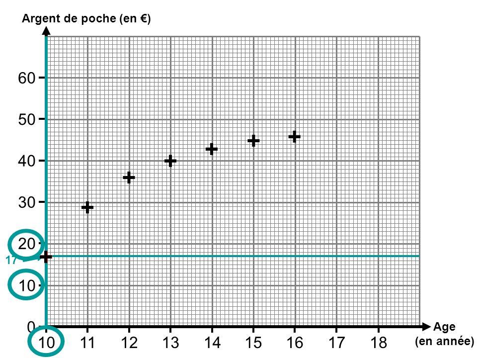 Argent de poche (en €)60. 50. + + + + 40. + 30. + 20. + + 17. 10. Age. (en année) 10. 11. 12. 13. 14.