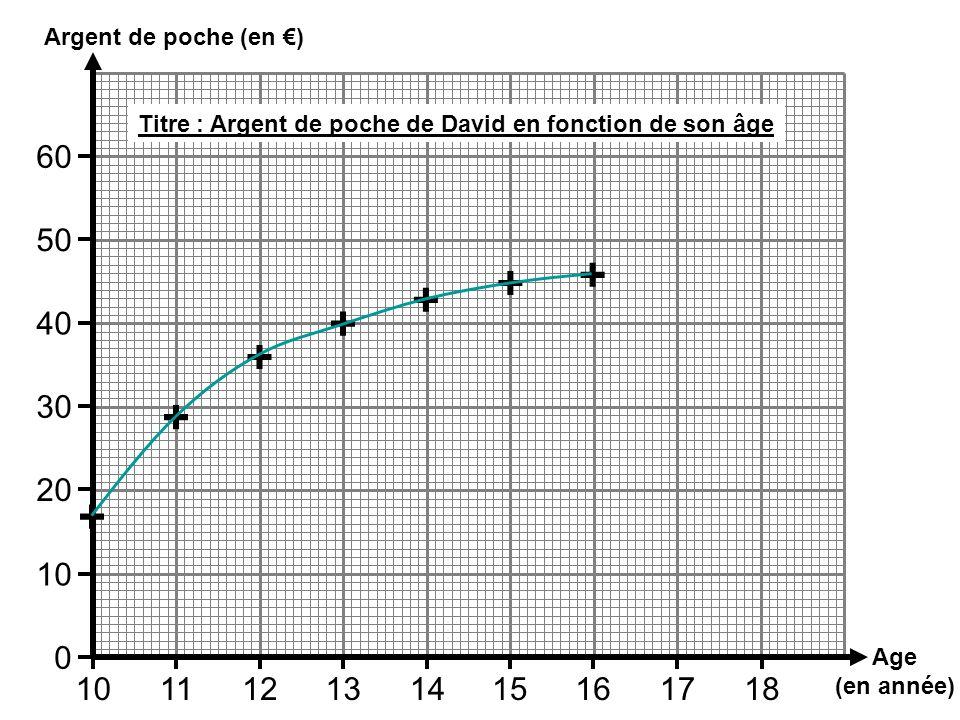 Argent de poche (en €)Titre : Argent de poche de David en fonction de son âge. 60. 50. + + + + 40. +