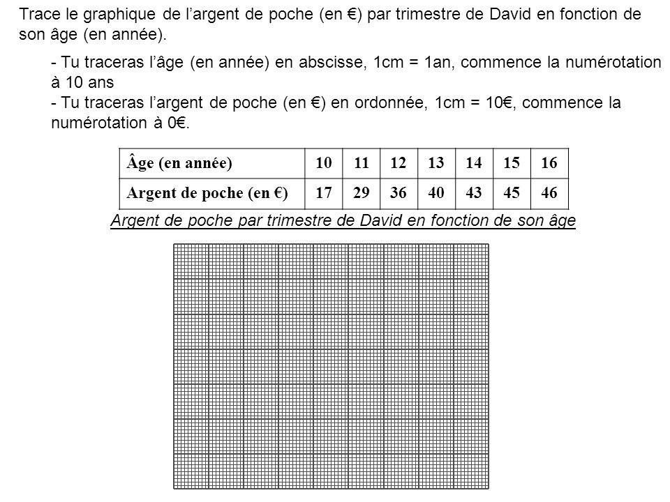 Trace le graphique de l'argent de poche (en €) par trimestre de David en fonction de son âge (en année).