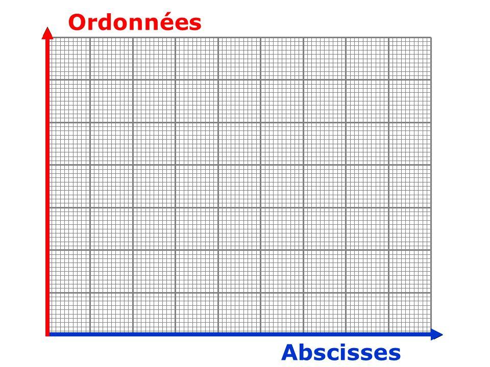 Ordonnées Abscisses