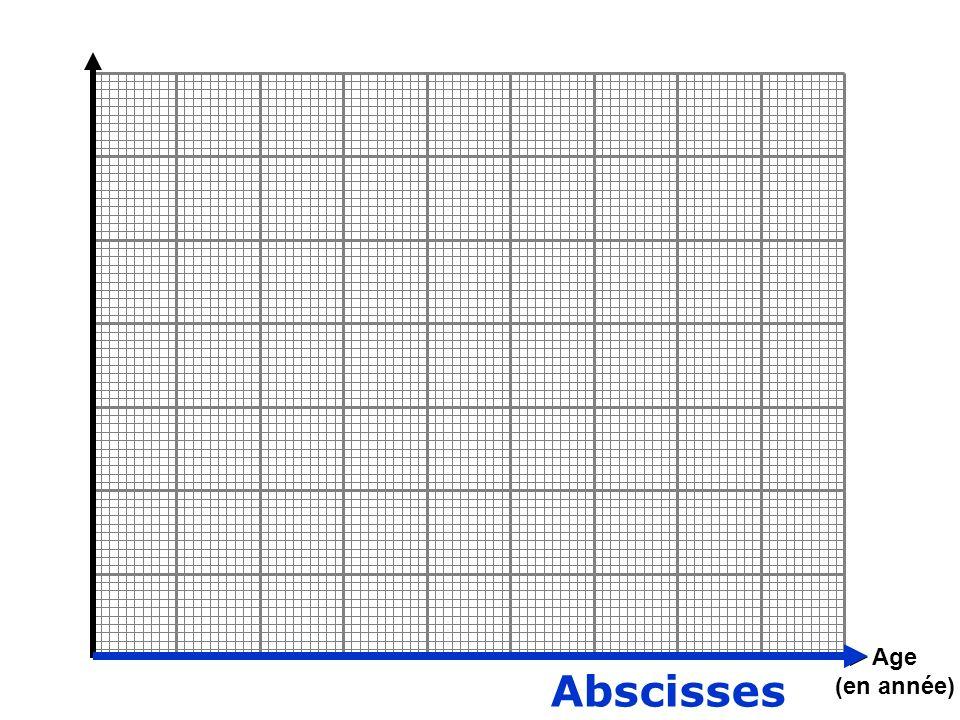 Age (en année) Abscisses