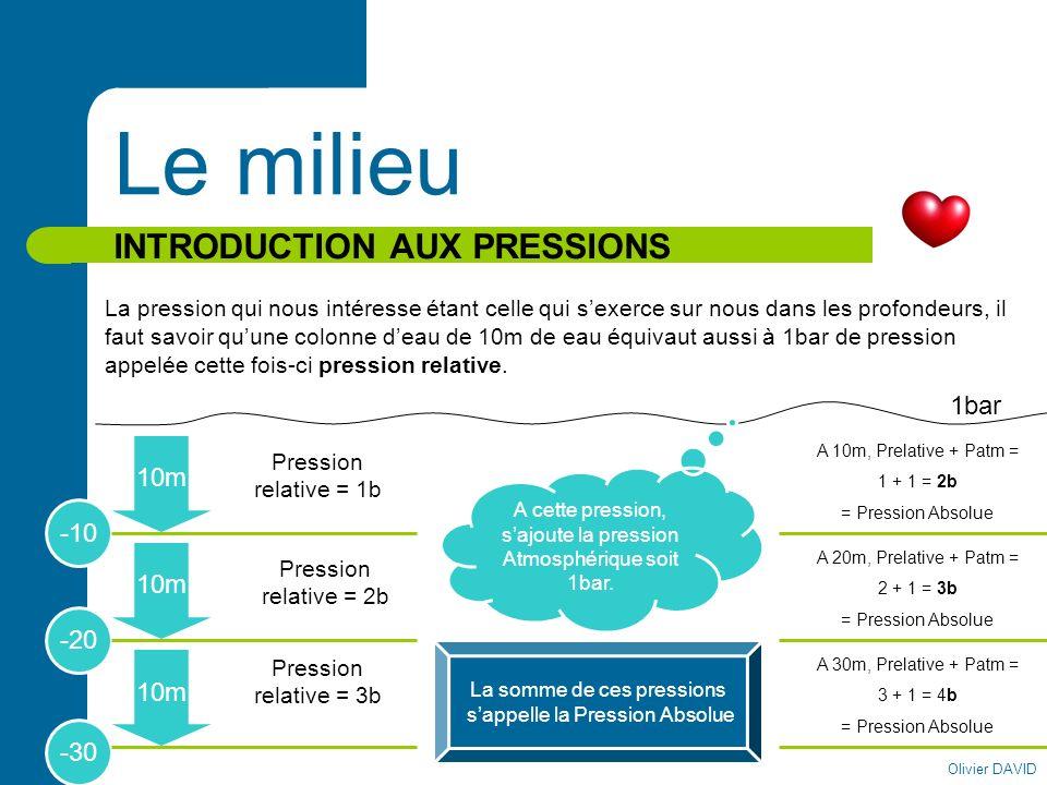 Le milieu INTRODUCTION AUX PRESSIONS 1bar 10m -10 10m -20 10m -30
