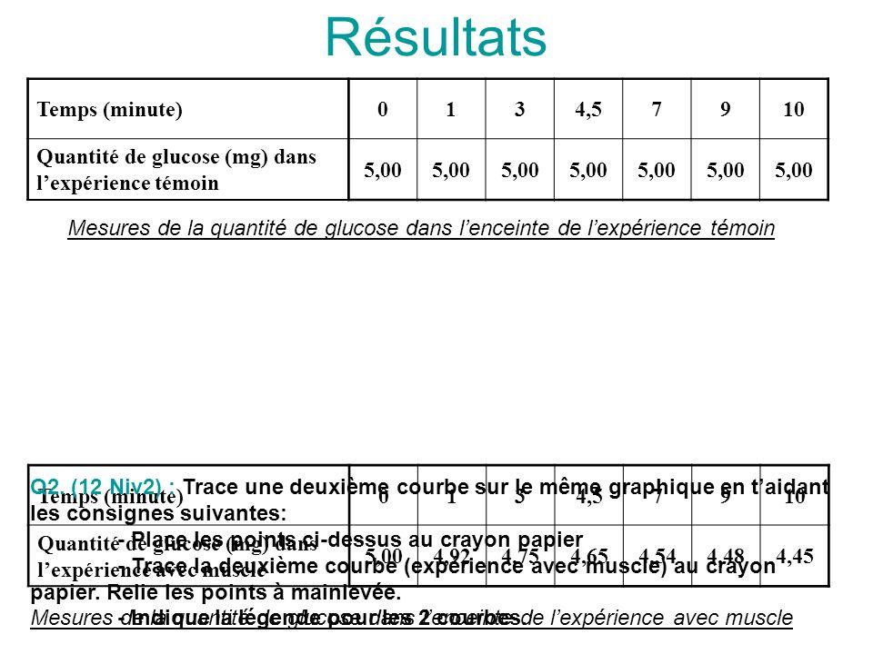Résultats Temps (minute) 1 3 4,5 7 9 10