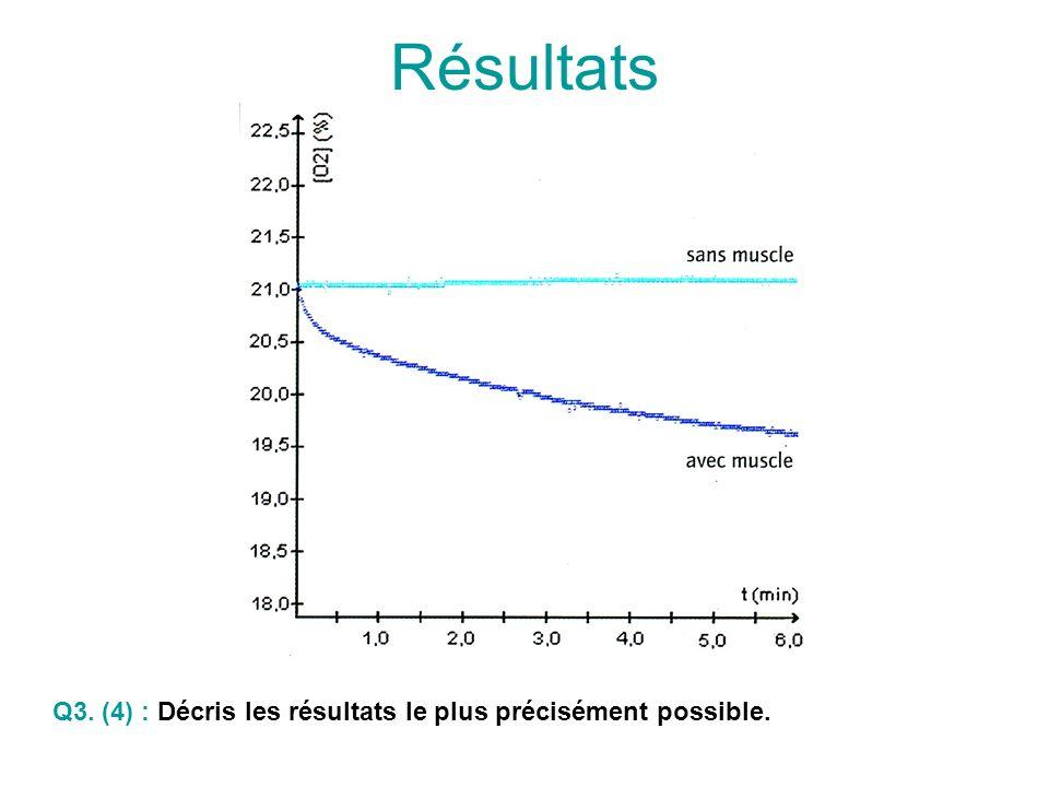 Résultats Q3. (4) : Décris les résultats le plus précisément possible.