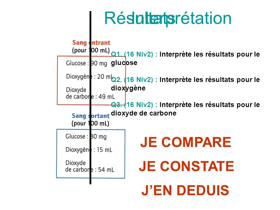 Résultats Interprétation JE COMPARE JE CONSTATE J'EN DEDUIS