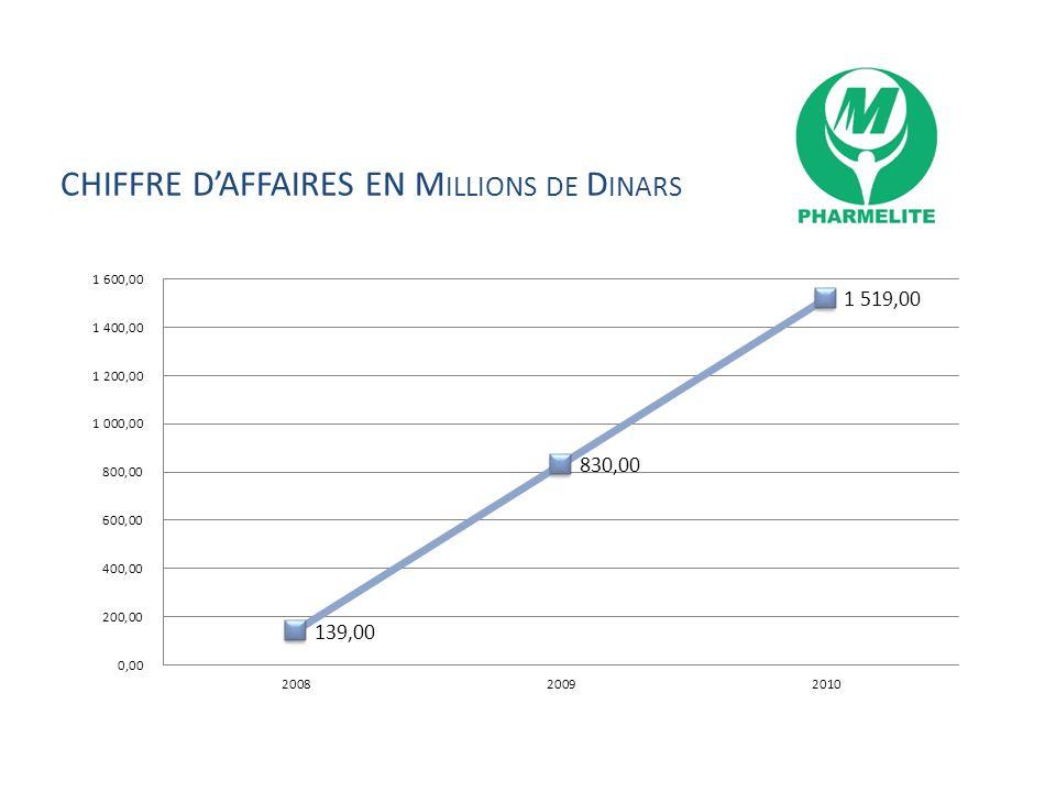 CHIFFRE D'AFFAIRES EN Millions de Dinars