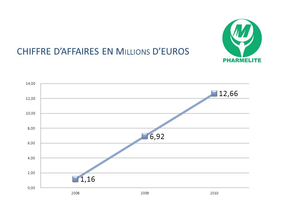 CHIFFRE D'AFFAIRES EN Millions D'EUROS