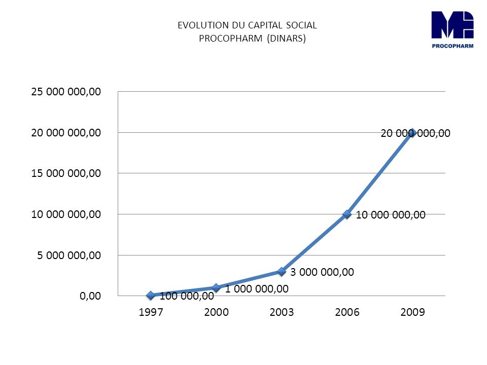 EVOLUTION DU CAPITAL SOCIAL PROCOPHARM (DINARS)