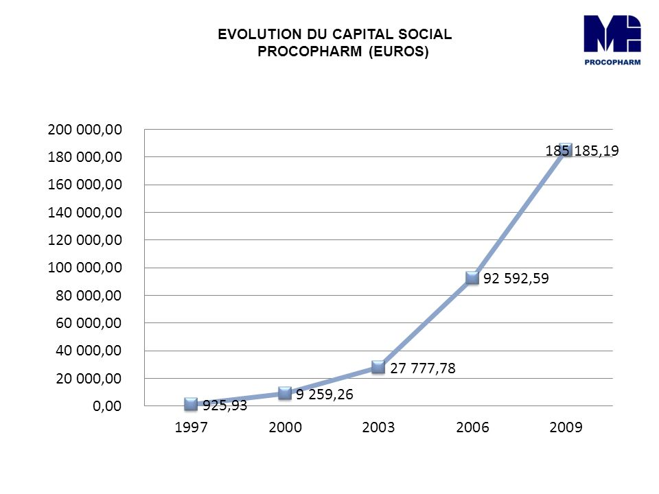 EVOLUTION DU CAPITAL SOCIAL PROCOPHARM (EUROS)