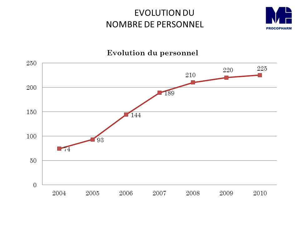 EVOLUTION DU NOMBRE DE PERSONNEL
