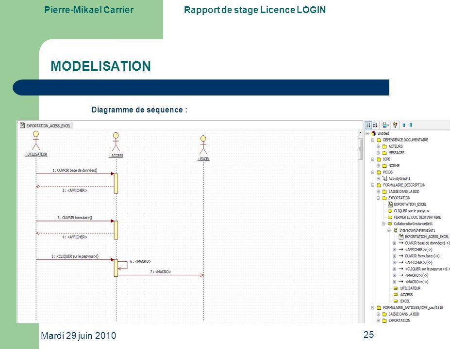 MODELISATION Diagramme de séquence : Mardi 29 juin 2010 25