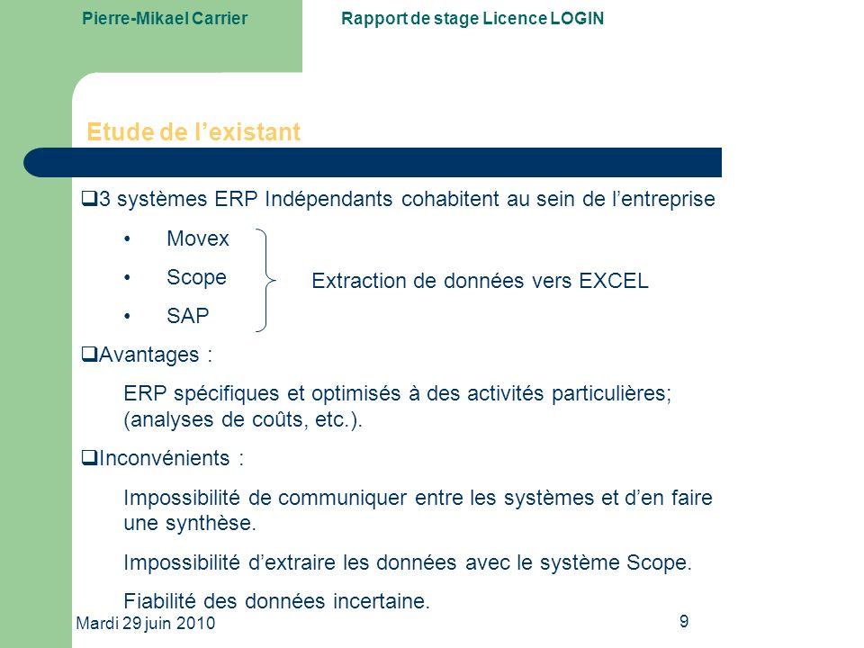 Etude de l'existant 3 systèmes ERP Indépendants cohabitent au sein de l'entreprise. Movex. Scope.